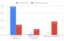 Startups or giants -- does size matter when tech workers choose jobs?