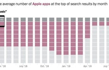 Apple revises algorithm that let it dominate App Store search results