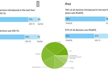 As iOS and iPadOS 13 near 80% adoption, is the race with Android over?