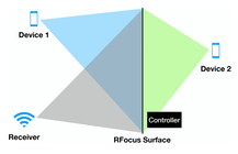MIT CSAIL's RFocus boosts wireless signal strength by a factor of nearly 10